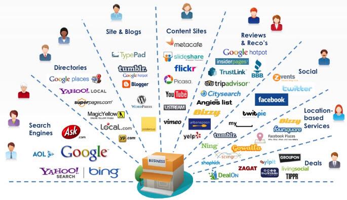 Melakukan Digital Promotion dengan