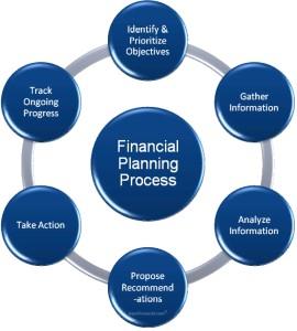 Merencanakan Manajemen Keuangan Keluarga Dari Awal