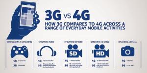 Modem 4G Memberikan Jaringan Yang Stabil